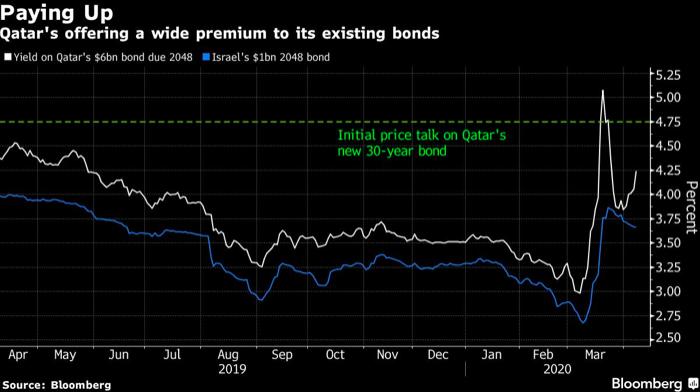 Qatar Bond Sale 2