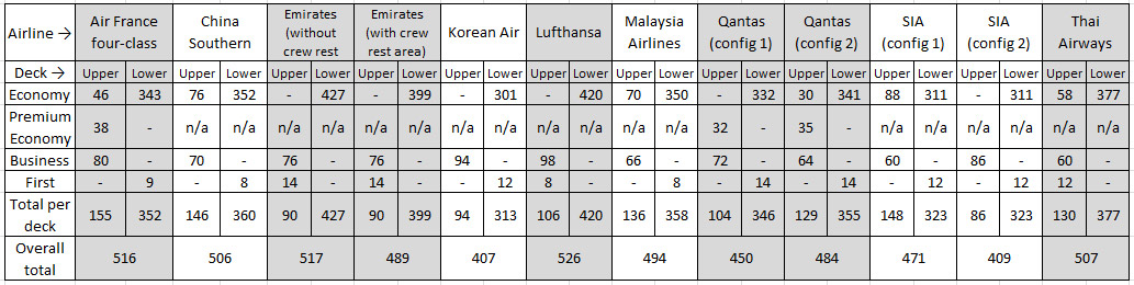 Airbus A380: How the airlines compare – Business Traveller on korean airlines planes, singapore airlines a380 seat map, korean airlines 388 airbus, korean air a380-800 seating-chart, korean airlines 777 seat map, korean air a380 layout, korean airlines a380 routes, asiana a380 seat map, korean air airbus a380,