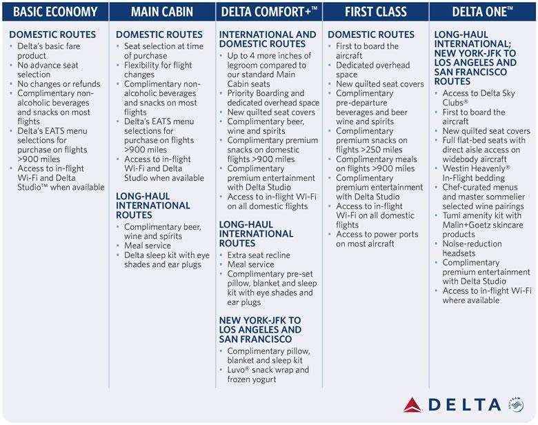 Delta new fares table