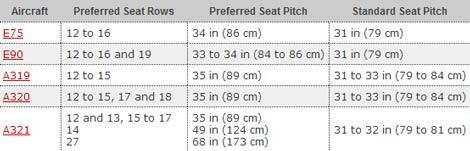 Preferred Seats chart