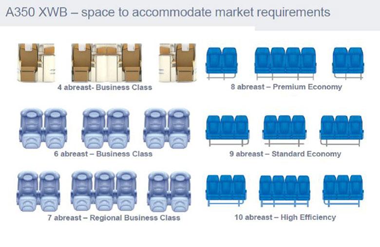 A350 XWB seating chart