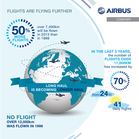 Airbus global flight trends graphic