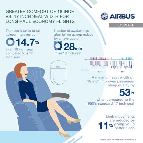 Airbus sleep study graphic