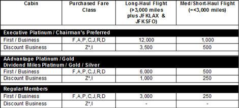 Bonus Miles Earned Per Flight Segment