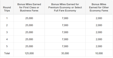American transatlantic bonus miles table