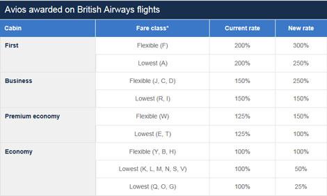 Avios earning table