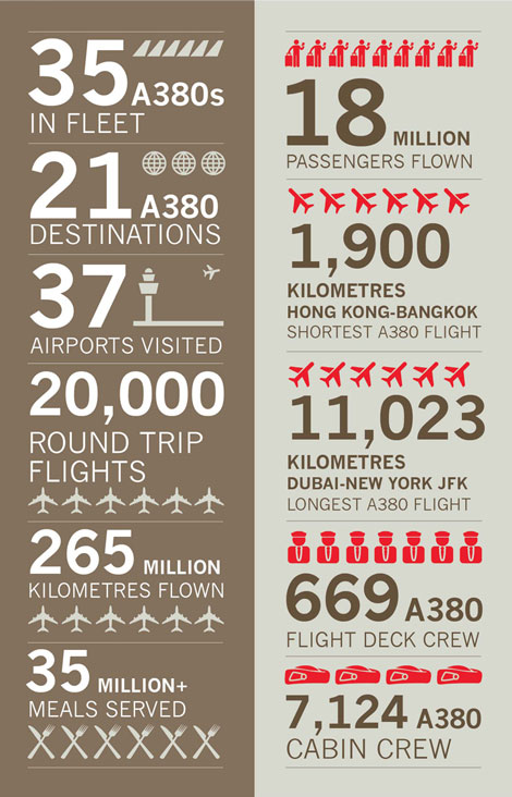 Emirates A380 fifth anniversary in numbers